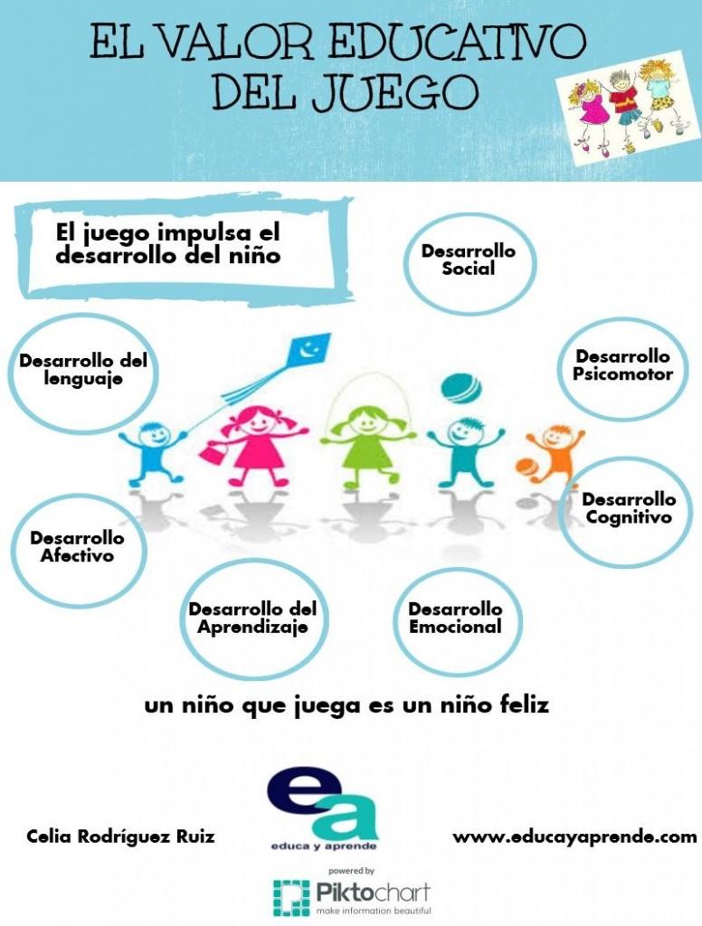 El valor del juego educactivo